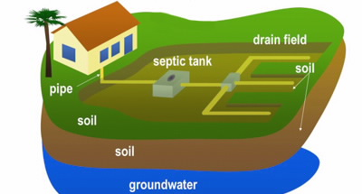 Septic System with Drain Field