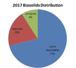 2016 Biosolids Distribution